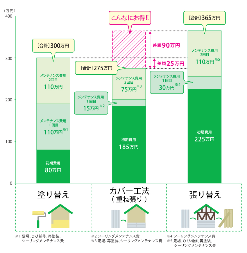 日本金属サイディング工業会「外壁リフォームのすすめ」