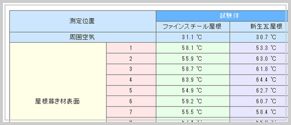 比較資料:断熱性の比較