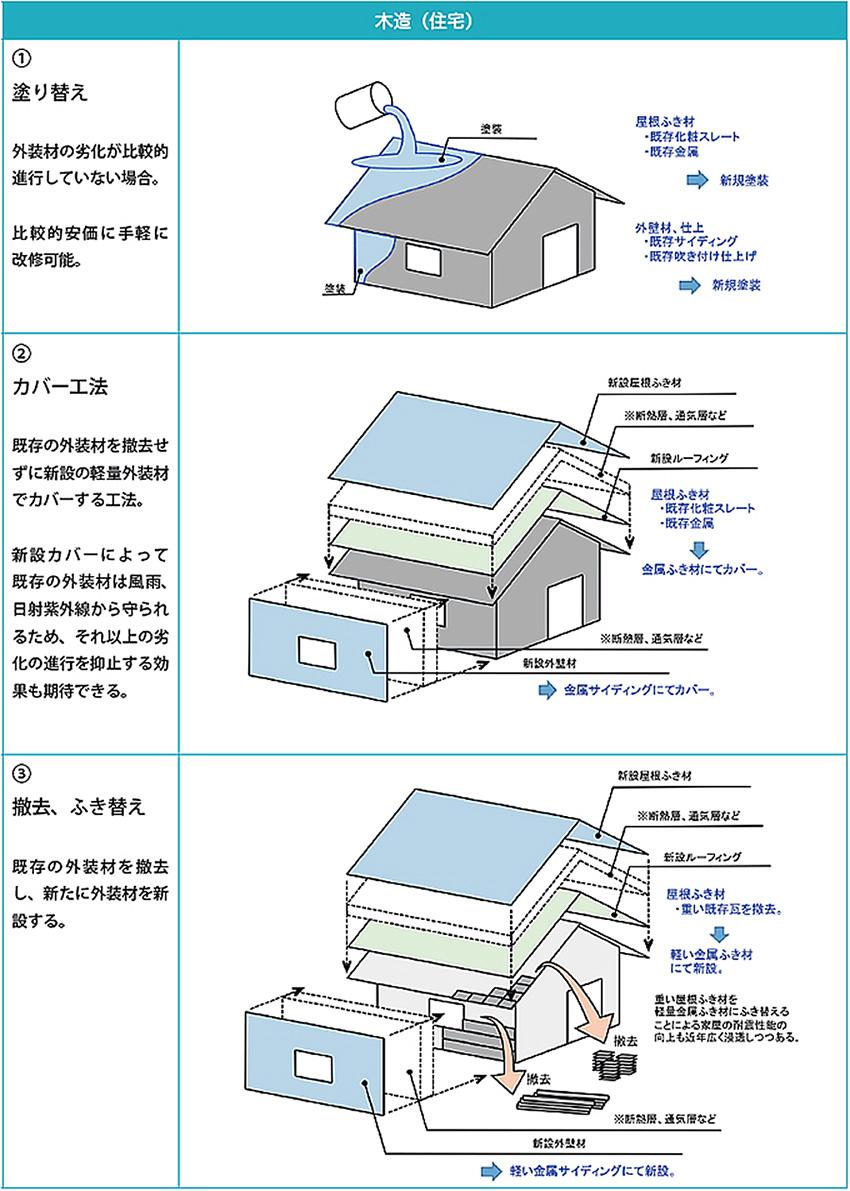 出典:日本金属屋根協会「初めて学ぶ もう一度学ぶ 金属の屋根と外壁 」第7章