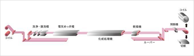 出典:日本鉄鋼連盟 WEBサイト